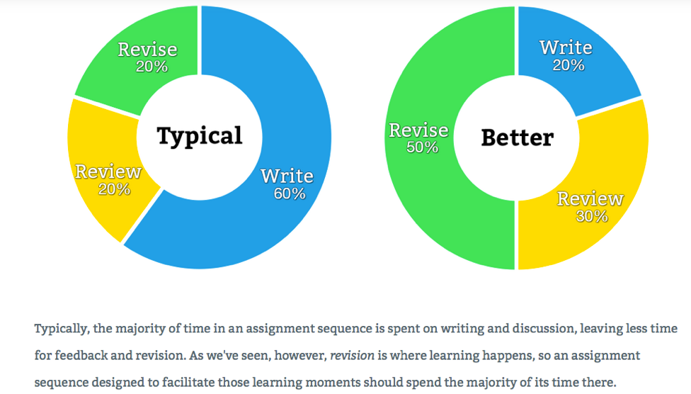 writing pie chart.png